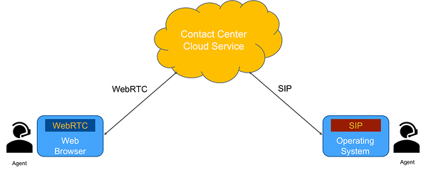 Graphic - WebRTC vs SIP