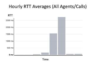Hourly RTT Averages Bar Chart