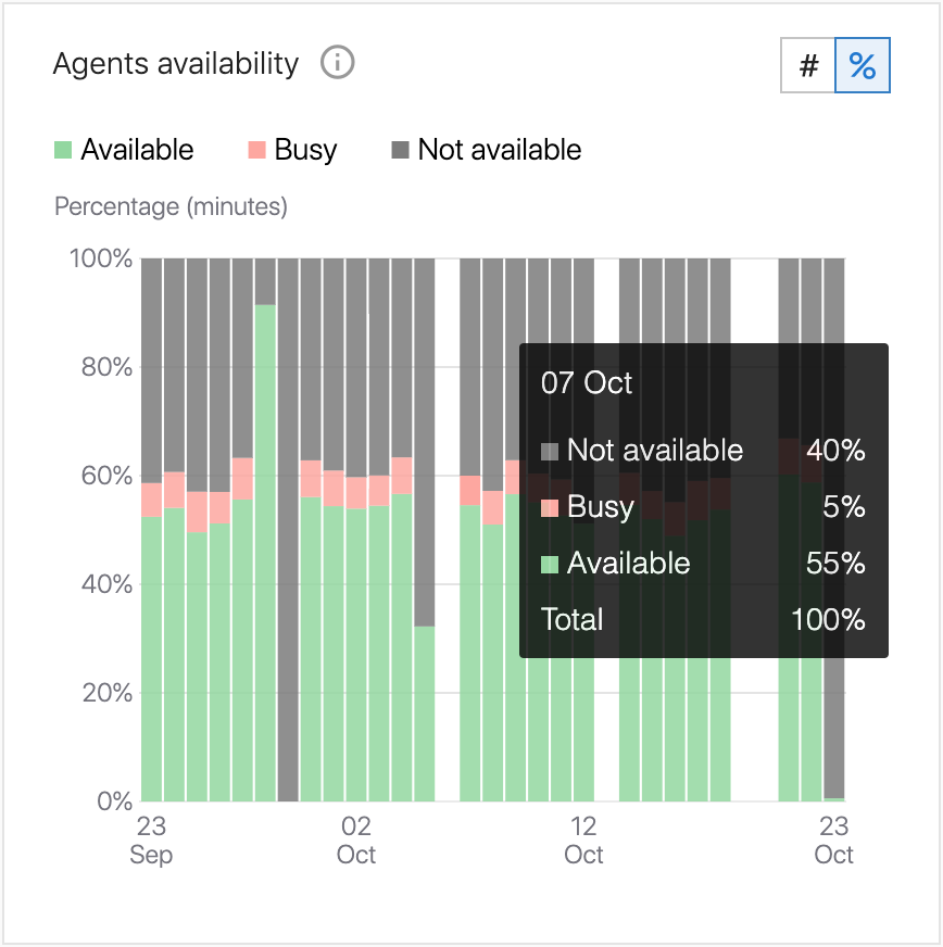 Agent Availability Graph Percentage