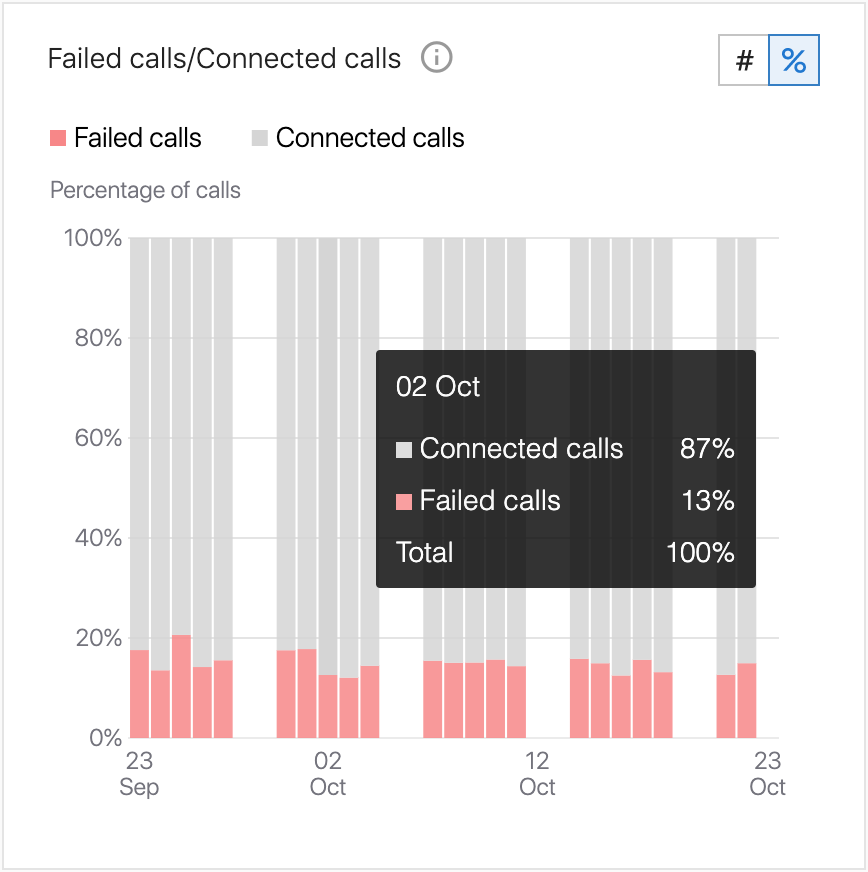 Contact center mode failed calls distribution