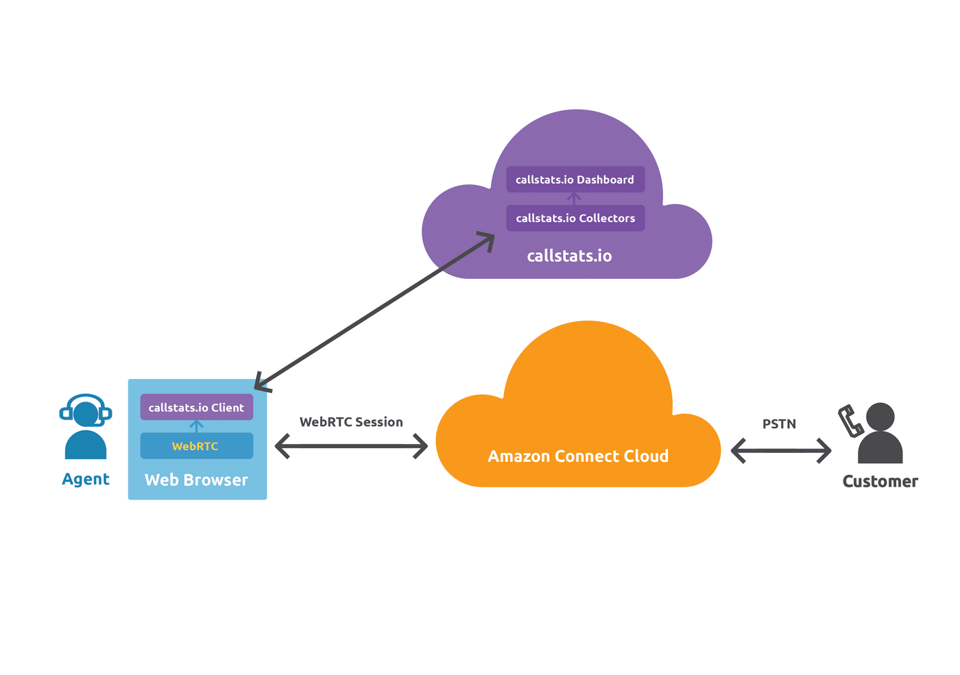 Infographic explaining the architecture of amazon connect