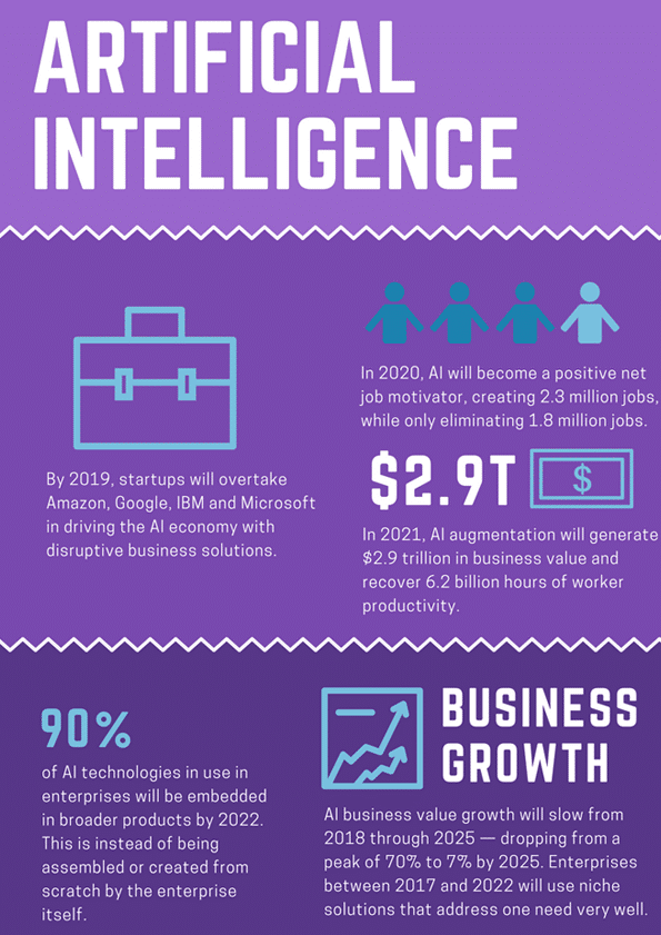 Powerful Statistics About Where Artificial Intelligence is Making a Huge Impact