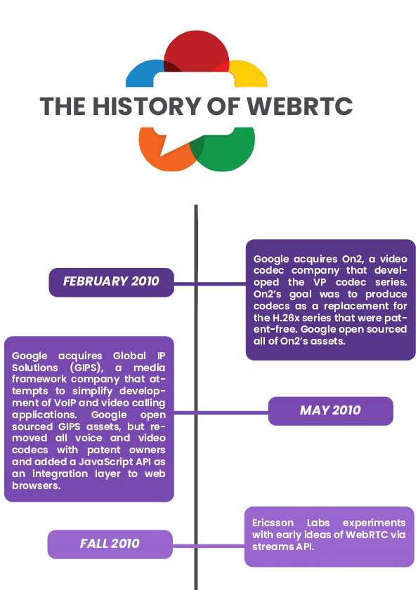 History of the WebRTC API: A timeline of the WebRTC technology and standard