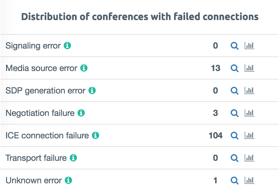 Failed Connections