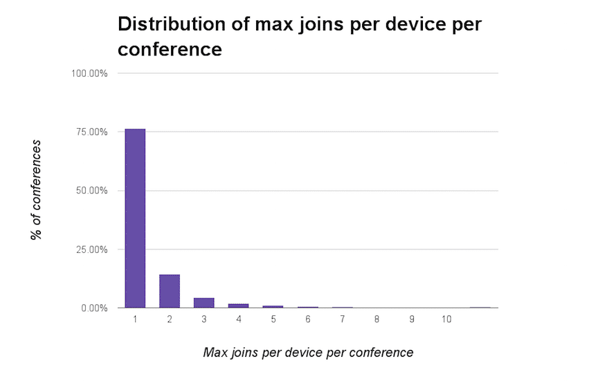 Distribution of max joins per device per conference