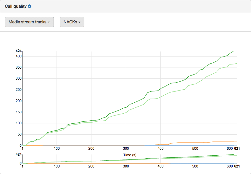 A graph of NACKs counted in a WebRTC conference