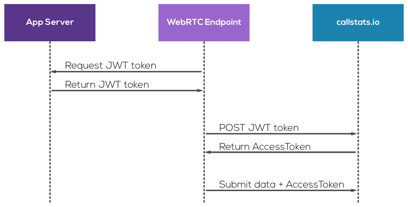 Third-party authentication using JWT