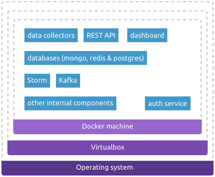 Callstats.io development setup and containers