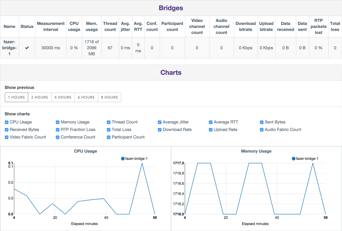 Announcing callstats io Java Library for Server and Conference Metrics