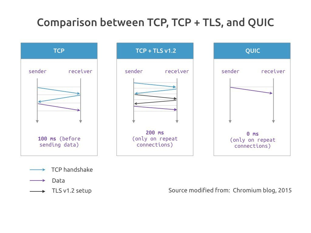 Comparisons between TCP, TCP + TLS, and QUIC