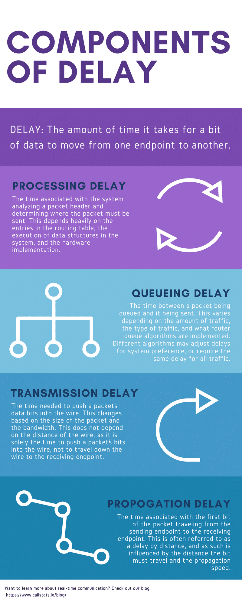 Components of Delay Infographic