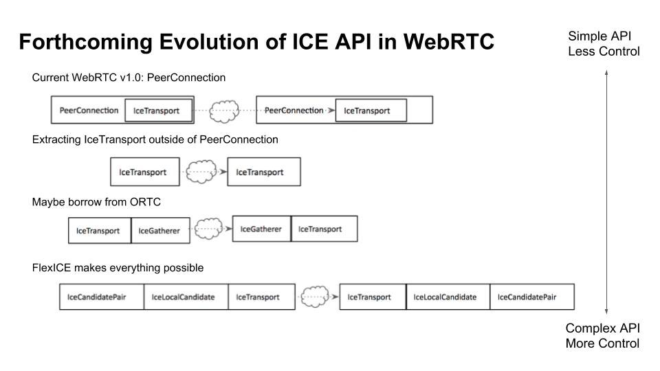 Forthcoming Evolution of ICE API in WebRTC