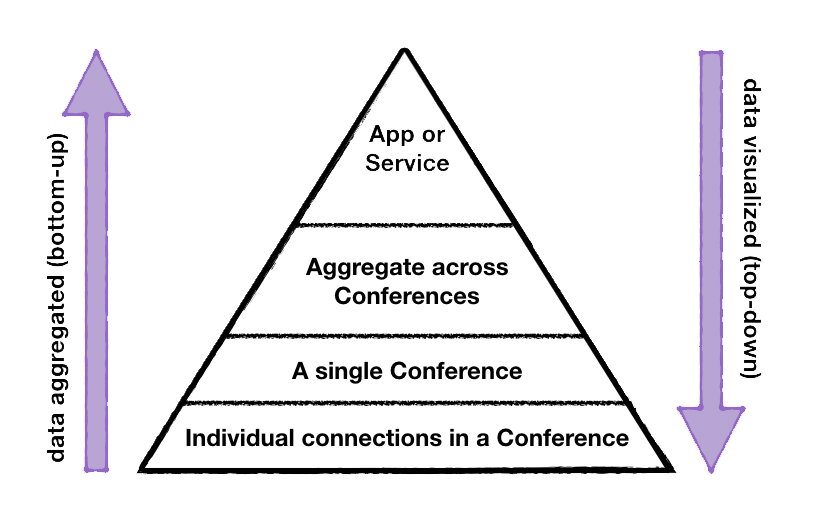 The WebRTC data analytics processing pyramid