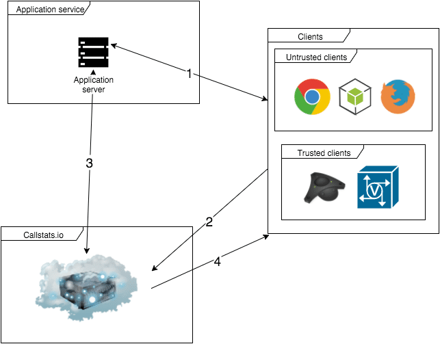 Entities in 3-party auth