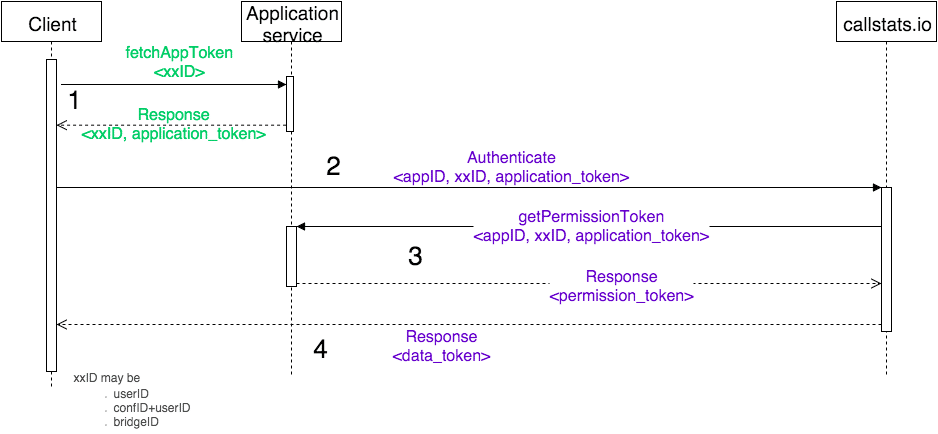 Protocol interaction in 3rd-party auth