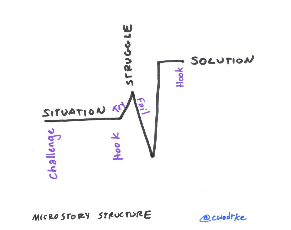 The structure of the microstory by Christina Wodtke