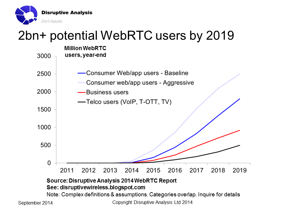 Potential WebRTC users from Disruptive Analysis 2014 WebRTC Report