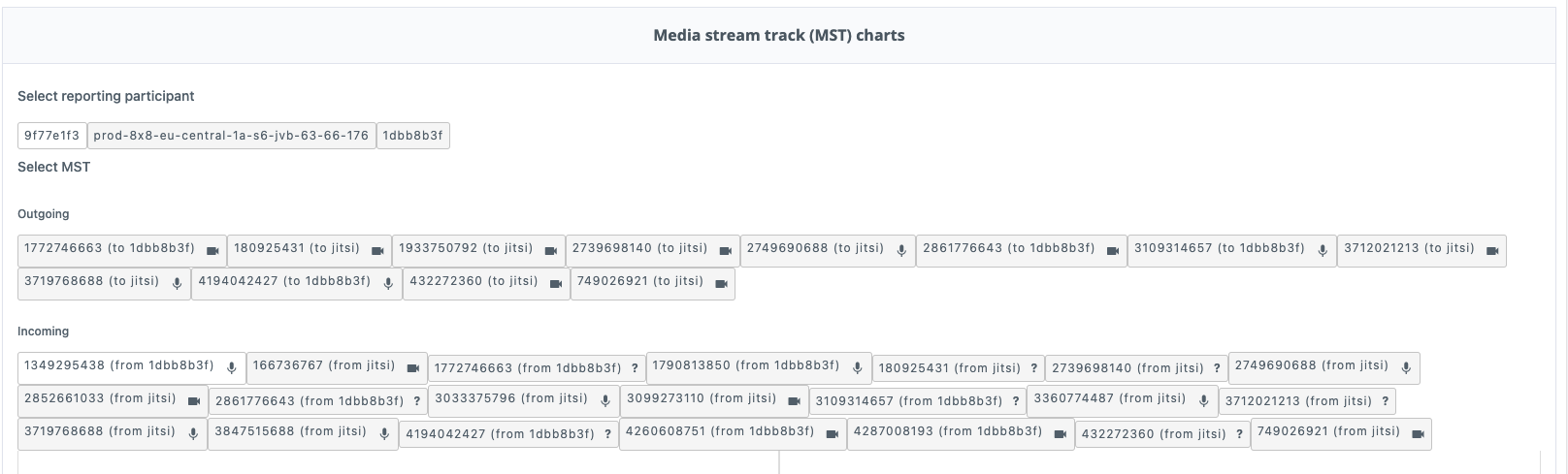 MST charts show Servers and loads in realtime